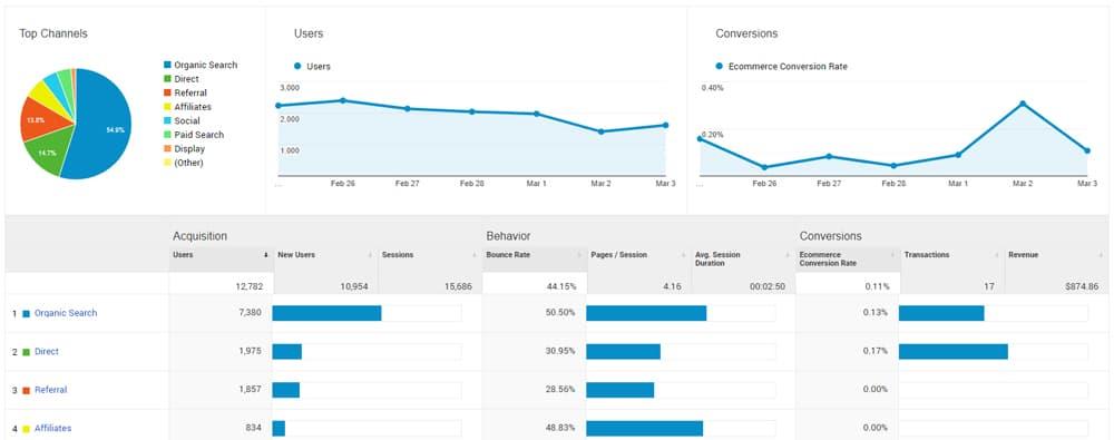 Screenshot of Google Merch Store Acquisitions overview