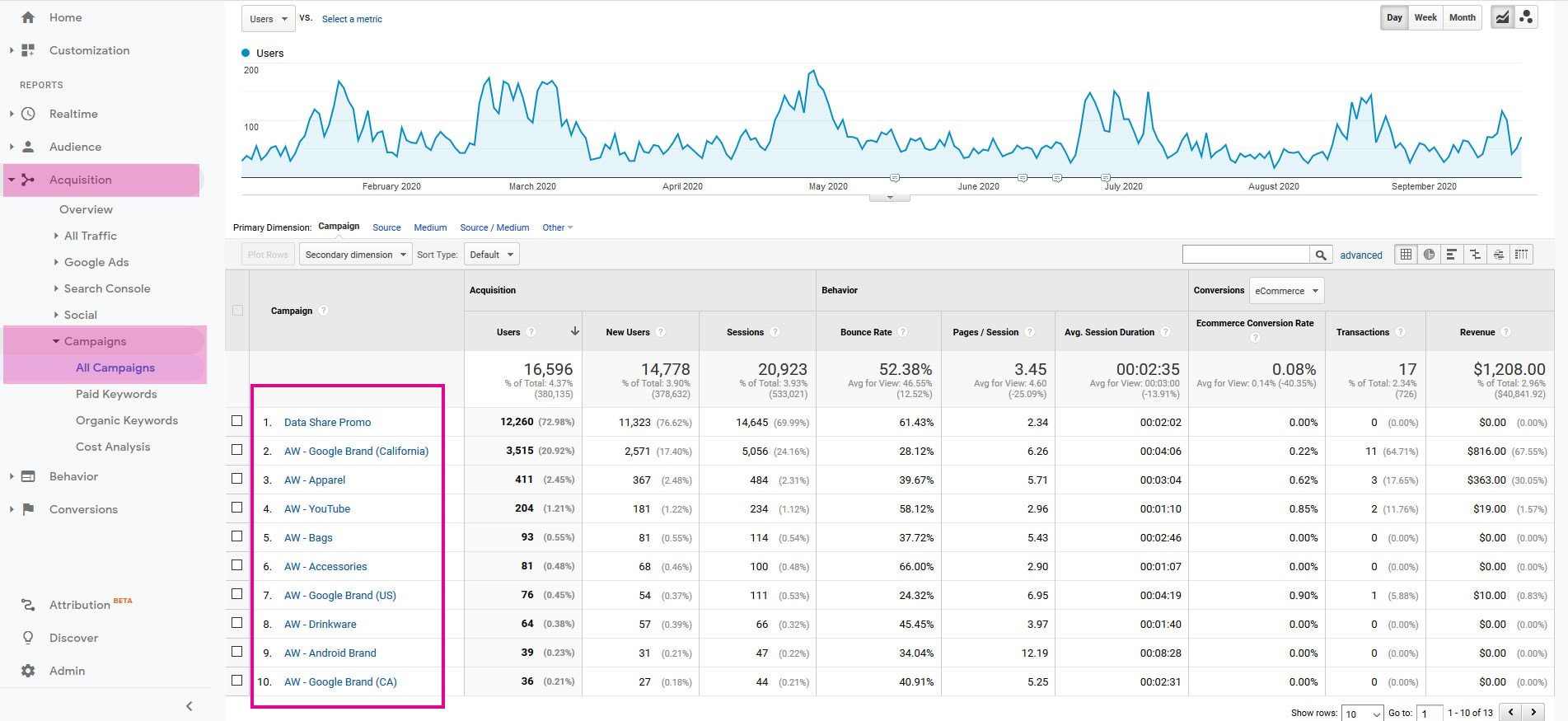 Screenshot from the Google Merchandise store Google Analytics Campaigns report.