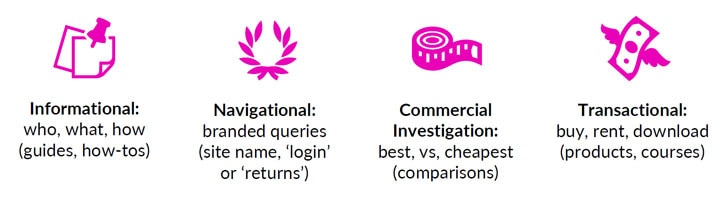 Icons representing the kinds of search intent: Informational, Navigational, Commercial Investigation and Transactional